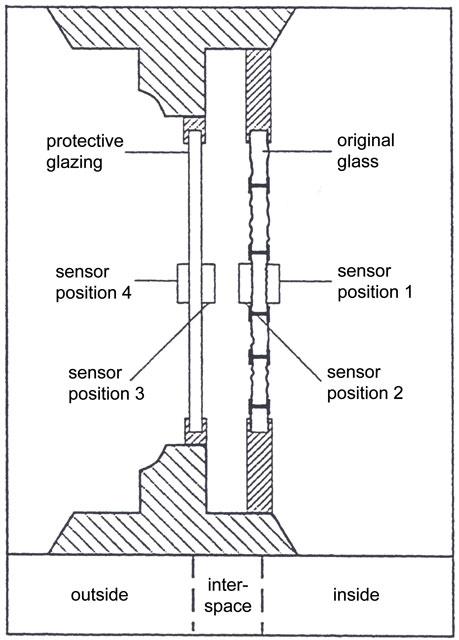 corpus vitrearum medii aevi  protective glazing