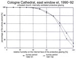 Fig. 12. Cologne Cathedral, east window: comparison of the